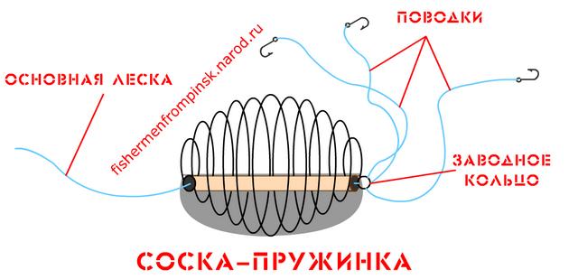 как делать рыболовную пружину